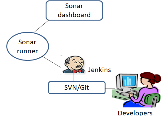 Jenkins integration with SonarQube -